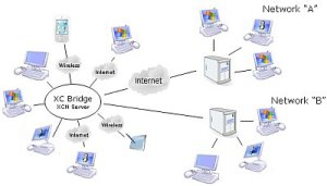 Network Synchro