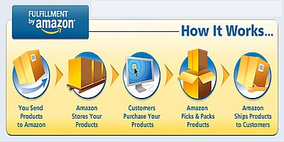 amazon_fulfillment_service