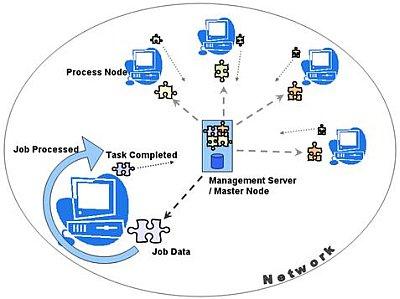 distributed_computing