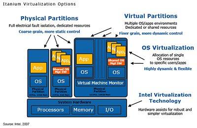 intel_virtualization