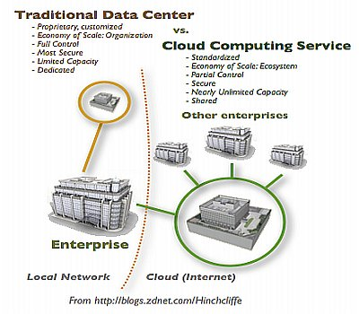 traditional-dc_cloud