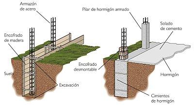 cimientos-estructuras