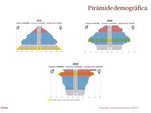 piramide_demografica